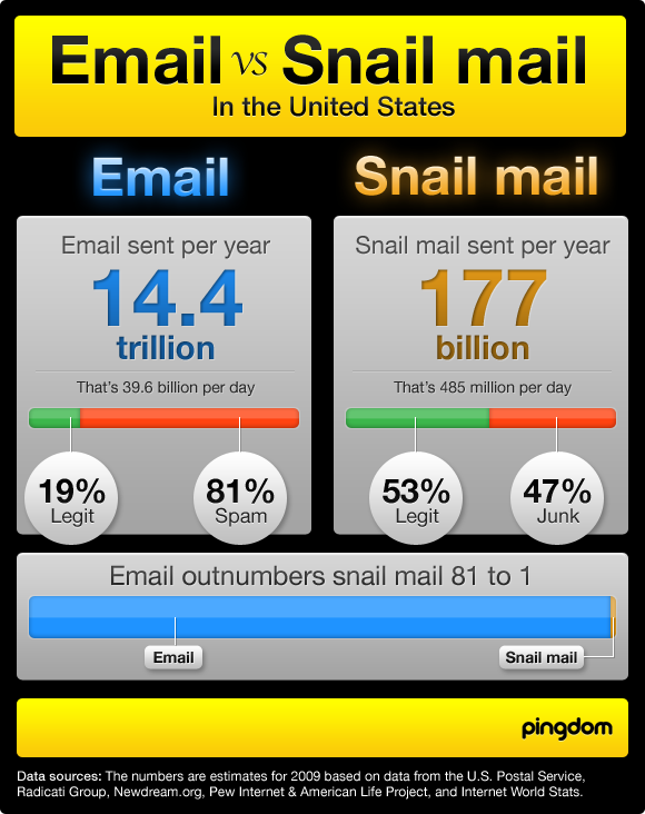 Email vs Post in the USA